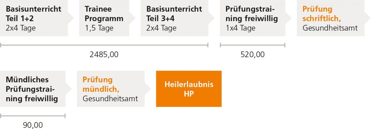 SChema Heilpraktiker-Ausbildung